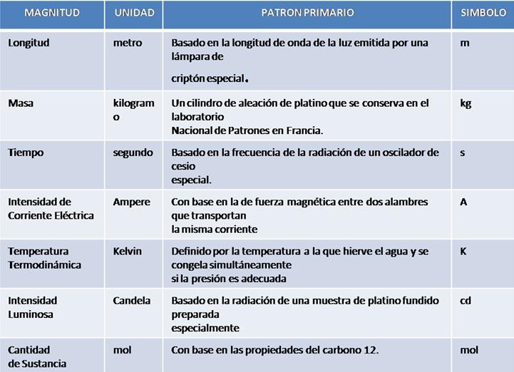 En la siguiente tabla se muestranlas unidades derivadas: