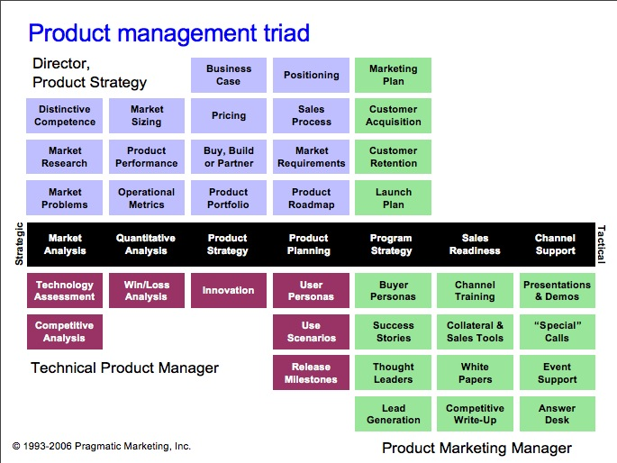 Motown product management for Product development corporation
