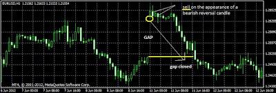 Gap pasti akan ditutup oleh market selanjutnya, jadi setelah gap terbentuk lakukan OP melawan gap