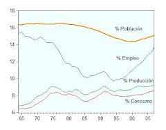 35. La economía española en 1975-2010: Población, empleo, producción y consumo en comparación con E