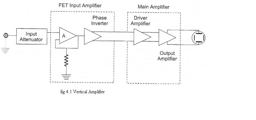 electronics notes about the vertical amplifier and horizontal rh ei notes blogspot com Horizontal Deflection Oscilloscope On Horizontal Compression
