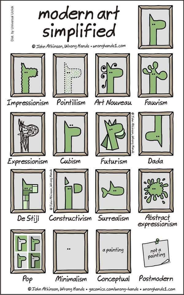 Arte Moderno simplificado