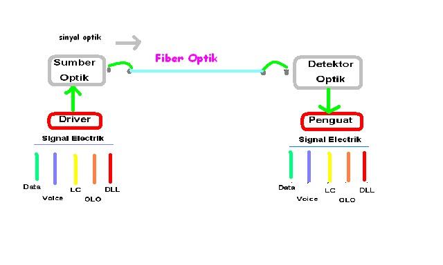 Area info pengertian dan blok diagram sistem komunikasi serat optik diagram ccuart Images