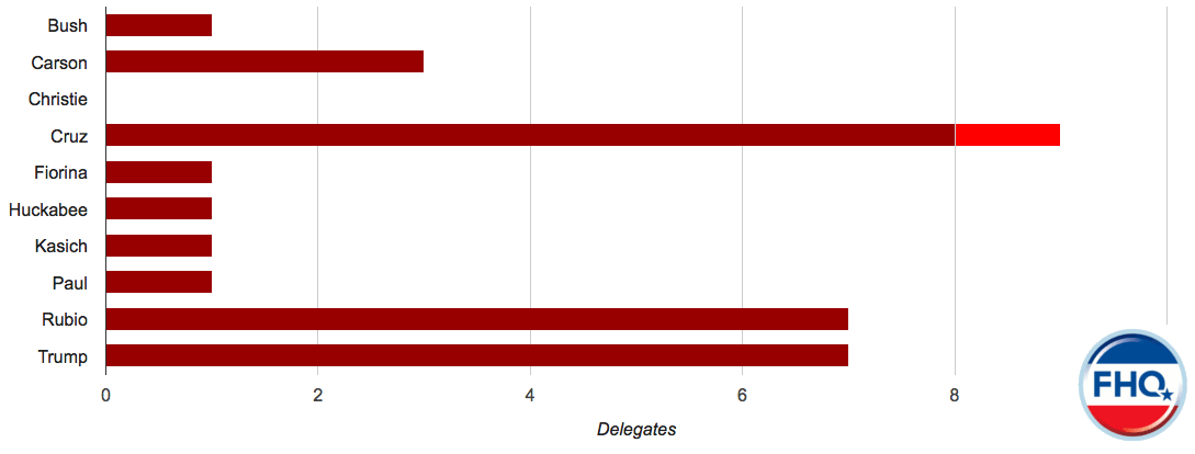 2016 Republican Delegate Count