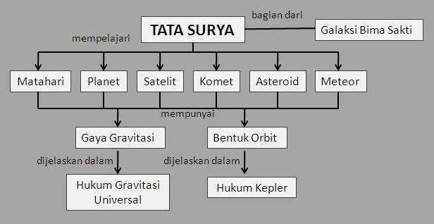 Peta Konsep Solar System Sistem Tata Surya