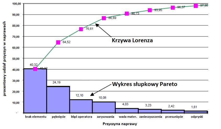 Analiza pareto lorenza inynier jakoci analiza pareto lorenza wykorzystywana jest rwnie do priorytetyzacji pracy w zakresie jakoci ccuart Images