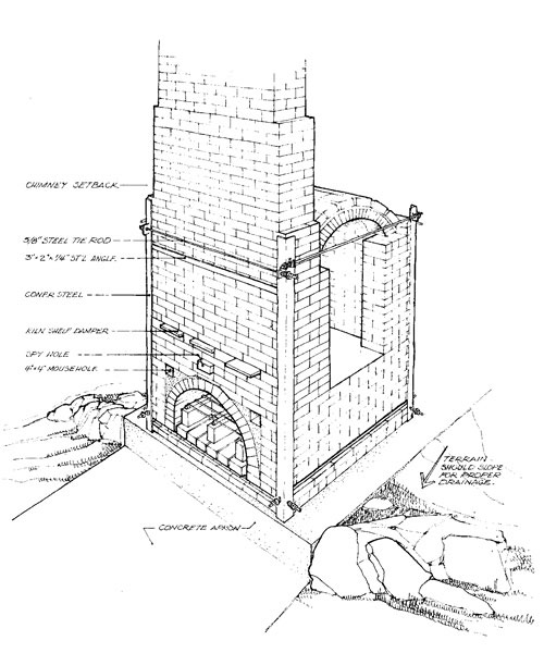 Woodwork Wood Fired Kiln Plans Pdf Plans