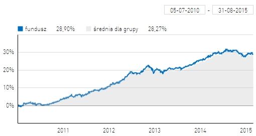 Wyniki Axa Obligacji na tle średniej dla funduszy obligacji
