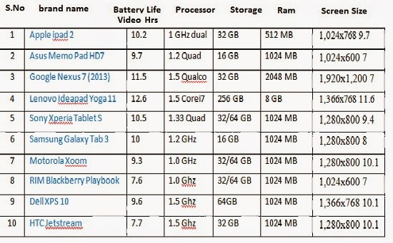 Top-Tablet-PC-2013