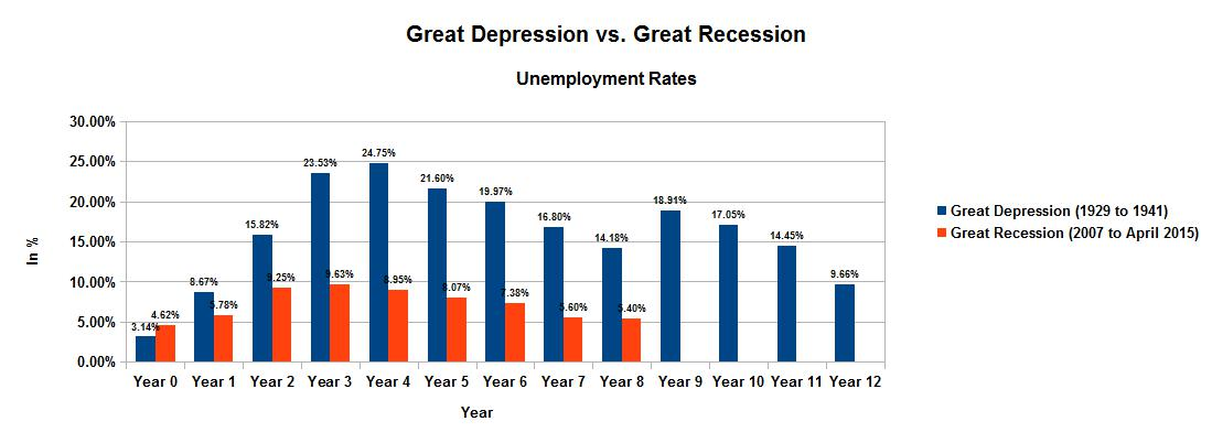 recession or depression essay