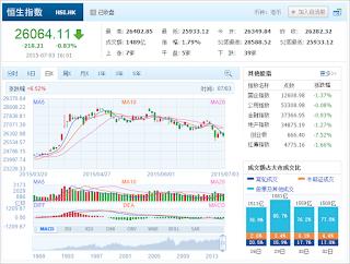 中国株コバンザメ投資 香港ハンセン指数20150703
