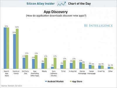 métricas apps móviles