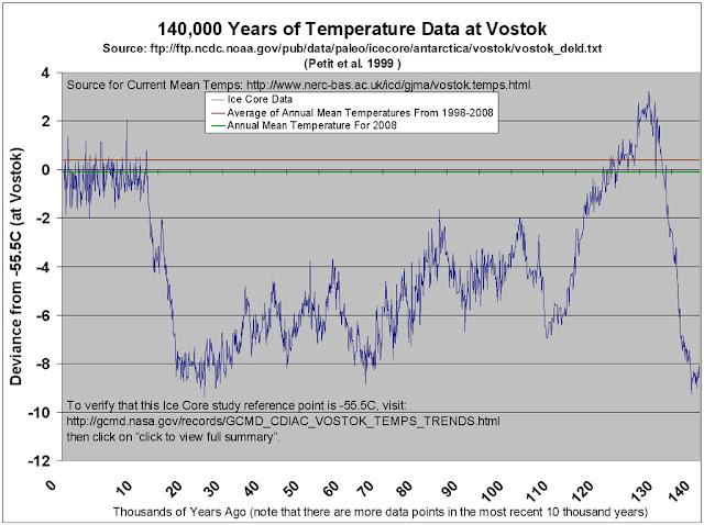 EEMIEN  VOSTOK FORAGE 1400000 ans