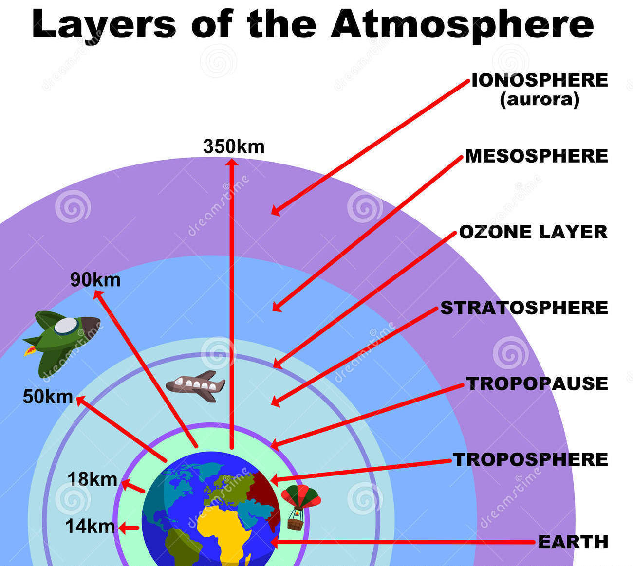 the four layers of the atmosphere