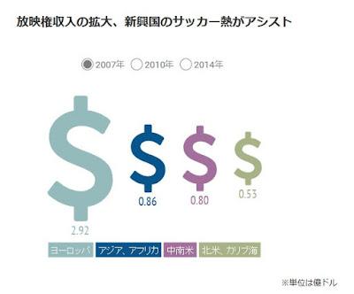 FIFA 地域別収入 インフォグラフィックス アジア アフリカ
