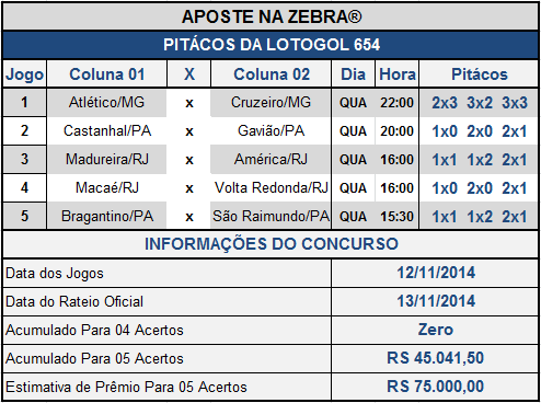 LOTOGOL 654 - PITÁCOS DA ZEBRA