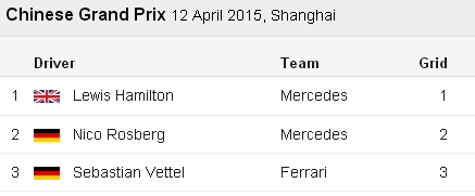 Hamilton - Rosberg - Vettel - Chinese F1 GP 2015 Result