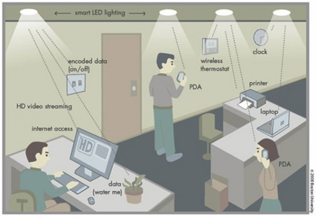 Cara kerja Li-Fi dalam memproses data