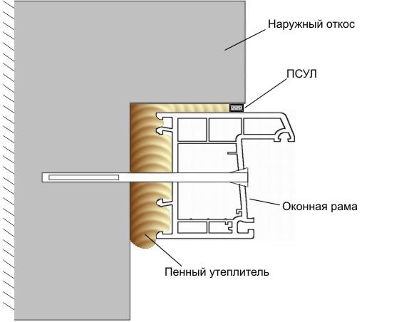 Гидроизоляция при установке стеклопакета гидроизоляция кровли выполняется