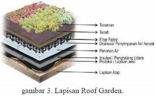 Tukang Taman Surabaya tentang perencanaan dan peran Roof garden