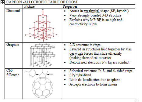 Allotropes of Carbon - Boundless