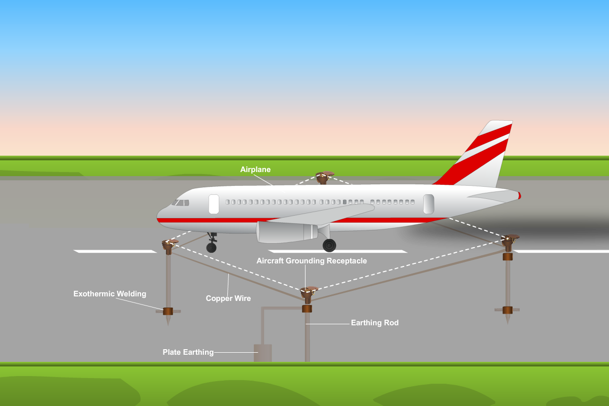 Aircraft Rated Wire Schematics Wiring Diagrams A320 Harness Electrical Ground Center Assembly