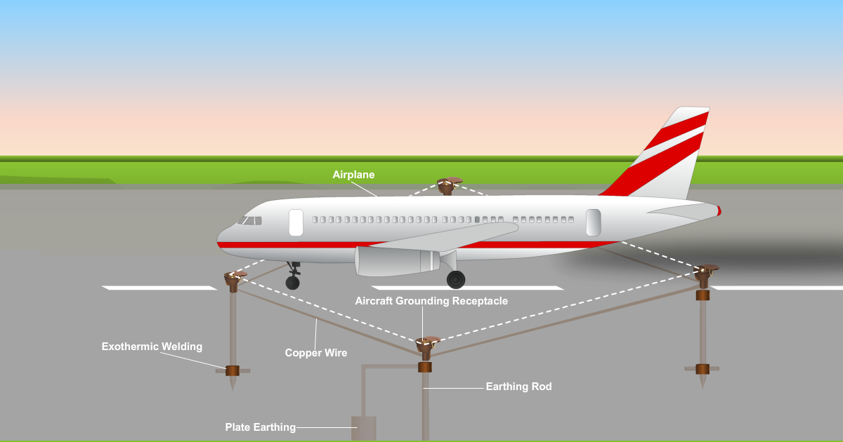 All About Electrical Safety: Aircraft Grounding Receptacles