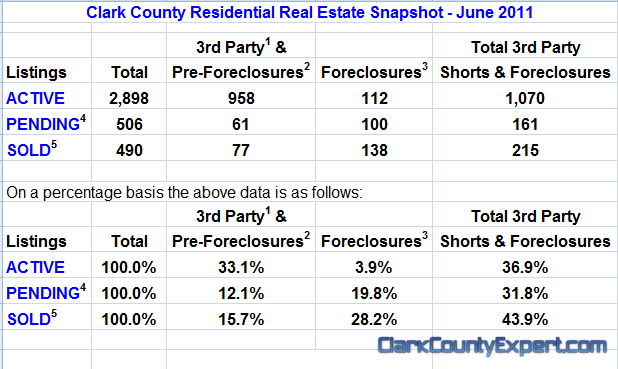 Vancouver WA Real Estate Market Report, including Clark County WA for June 2011 by John Slocum of REMAX Vancouver WA