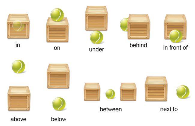 English For Adults Prepositions Of Place