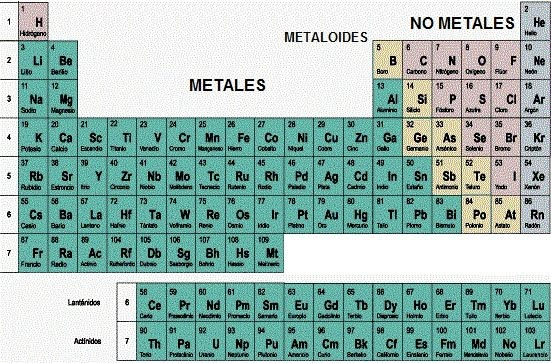 Asignaturasciencia secundaria a tu alcance metales no metales no metales y metaloides urtaz Image collections
