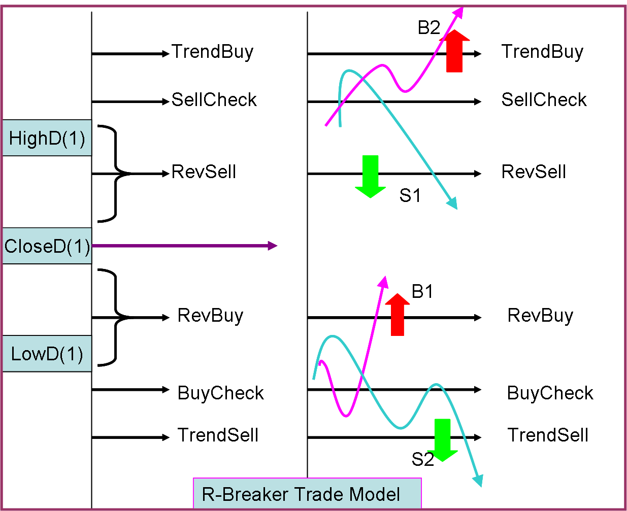 Dual thrust trading system code