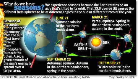 factors determining the different seasons on earth 301 moved permanently nginx pbs learningmedia loading.