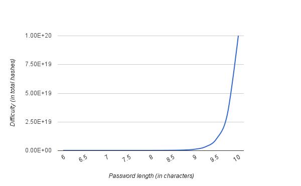 Solaris 10 password length crack