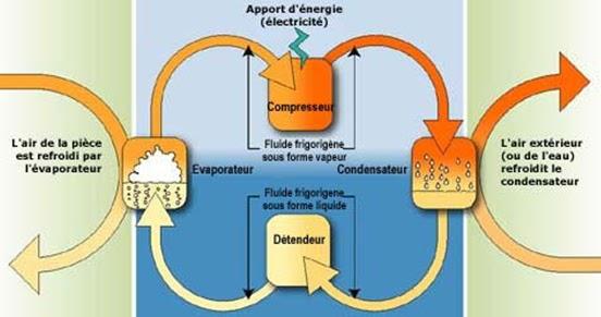 Climatisation et chauffage principe de fonctionnement for Fonctionnement d une climatisation automobile
