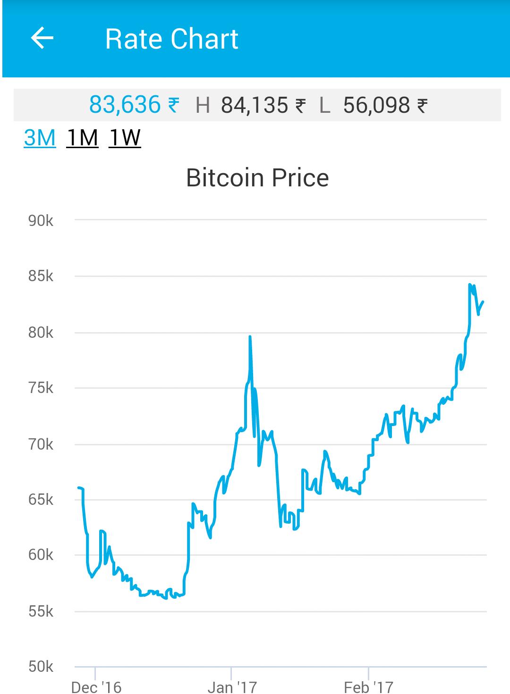 Bitcoin Value Chart In Inr Bitcoin Machine Winnipeg