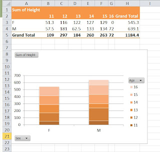 SAS and VBA (1) : cross tabulation and bar chart
