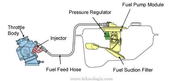 Sistem injeksi bahan bakar pada kendaraan bermotor - www.teknologiz.com