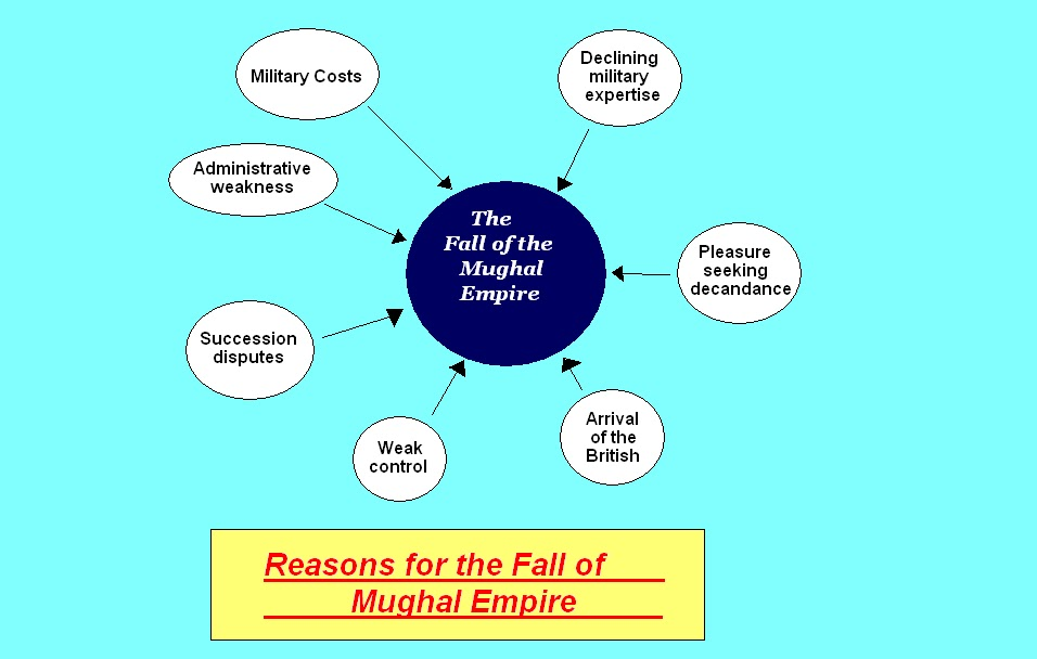 the fall of mughal empire India's mughal empire ruled the subcontinent from 1526 to the beginning of the british raj in 1858.
