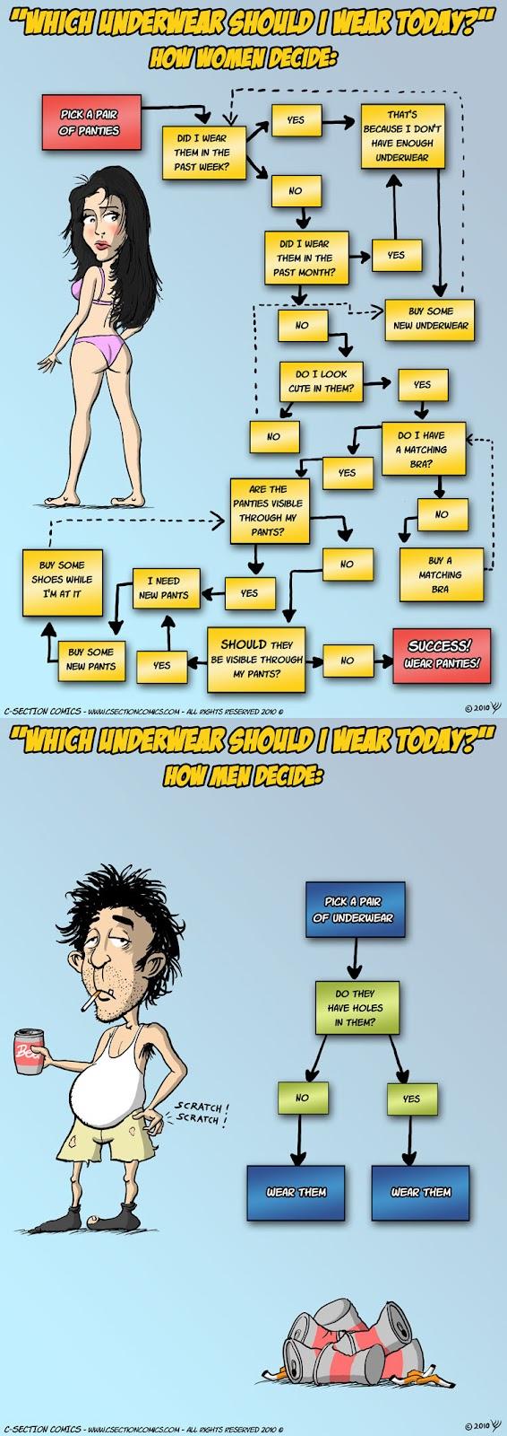 men vs women : Which Underwear Should I wear Today