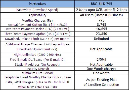 BSNL BBG ULD 795 Unlimited Postpaid Broadband Plan Tariff