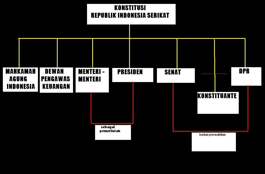 Corak Pemerintahan Pada Periode Negara Republik Indonesia Serikat