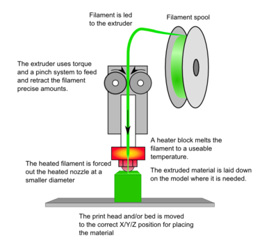 Diagram of Fused Filament Fabrication