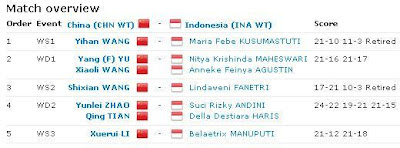 Hasil-pertandingan-uber-cup-2012-IndonesiaVSChina