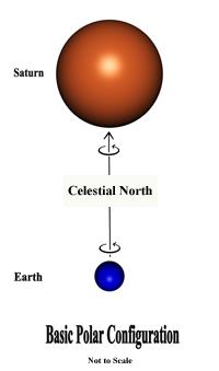 Polar Configuration