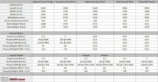 Kelebihan Suzuki Ertiga Spesifikasi dan Harga