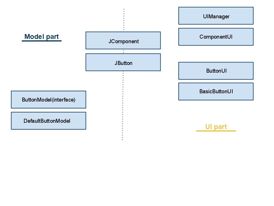 understand mvc and swing models Great post i enjoyed reading that and the diagrams are all very useful i totally understand you when you said that you got the implementation of mvc a bit wrong.