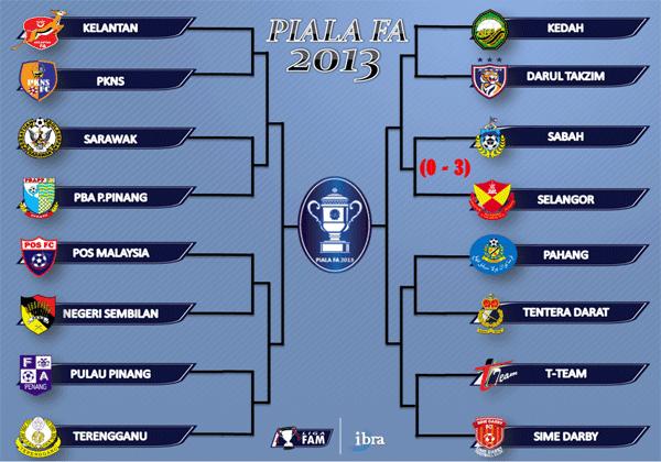 Keputusan Piala FA Malaysia 26 Februari 2013 - Pusingan Kedua | Malam