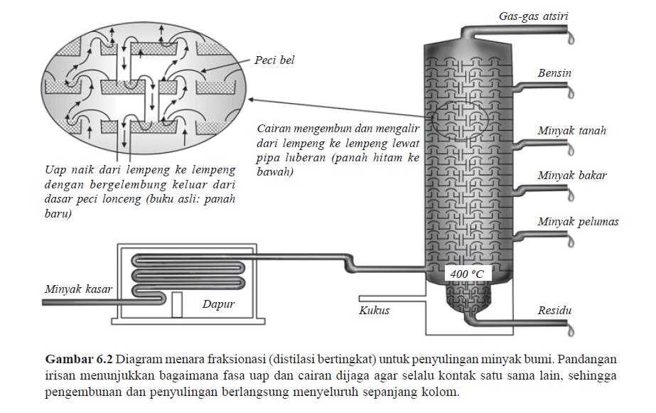 pengolahan minyak Refining adalah salah satu aspek kimia dalam proses pengolahan minyak dan lemak.