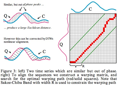 Mining Time-series with Trillions of Points: Dynamic Time Warping at