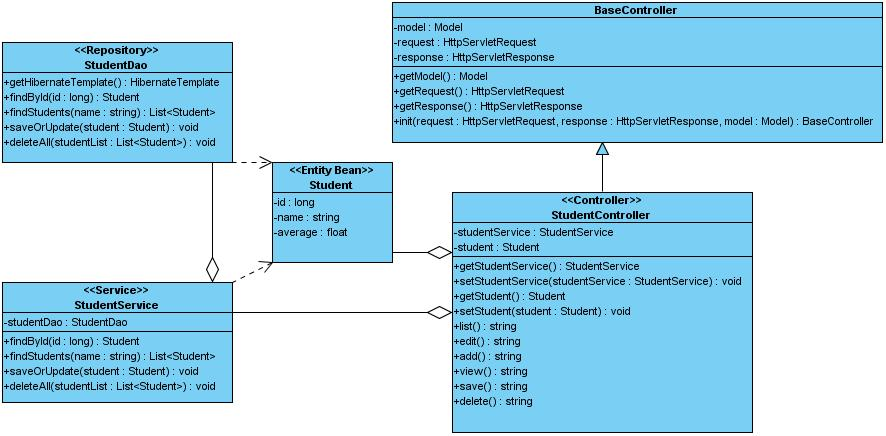 Programmer assistant spring mvcsimple crud the basecontroller class is a super class to make some spring mvc facilities we use modelattribute in this class this annotation makes spring mvc call ccuart Choice Image